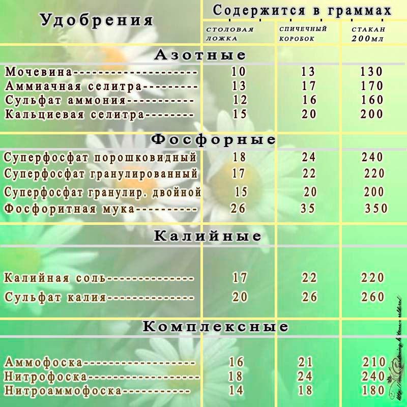 Количество удобрений в ложке и других ёмкостях
